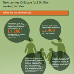 Budget Chilcare Infographic