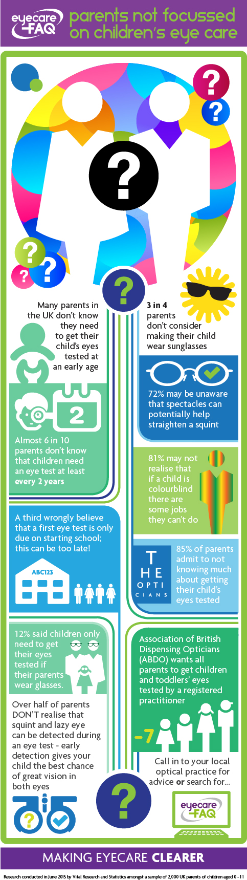 Parents not focussed on children's eyecare, new survey reveals