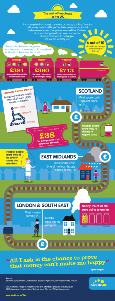 blog-the cost of happiness in the uk today-infographic